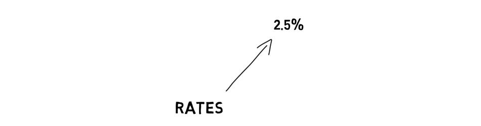 what happens to bonds when interest rates rise Illustration